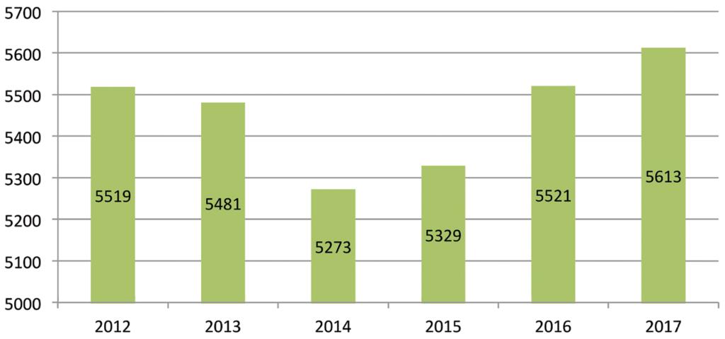 Entwicklung des Sozialwohnungsbestandes in Mainz 2012 - 2017